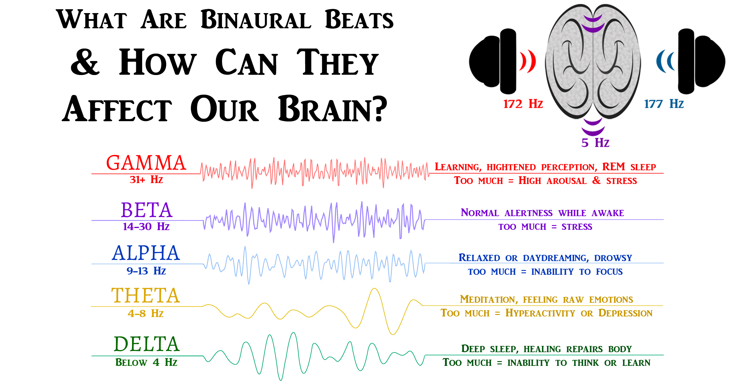 What Are Binaural Beats & How Can They Affect Our Brain? ~